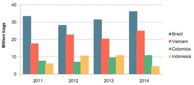 Biểu đồ 1: Xuất khẩu cà phê năm 2014 của 4 nước lớn (nguồn ICO)