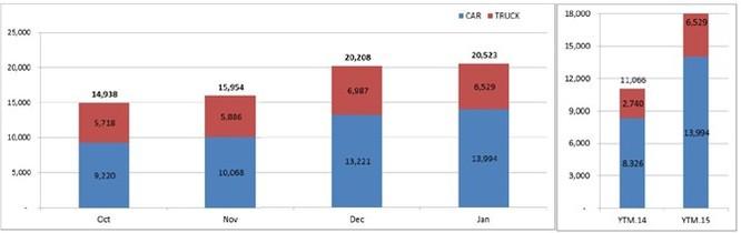 Cận Tết doanh số bán ô tô tăng đột biến ảnh 1