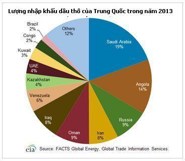 Cuộc đua bán dầu cho Trung Quốc ảnh 2