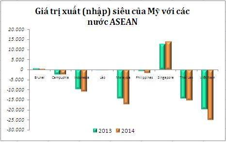 Việt Nam lọt Top 10 nước xuất siêu sang Mỹ ảnh 1