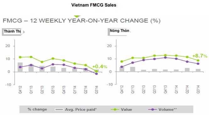 [Báo cáo SSI Research] Nhìn lại kinh tế Việt Nam 2014: Phục hồi trong nghi ngờ ảnh 2