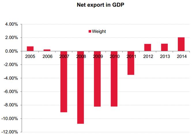 [Báo cáo SSI Research] Nhìn lại kinh tế Việt Nam 2014: Phục hồi trong nghi ngờ ảnh 3
