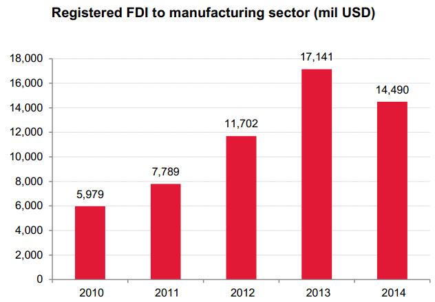[Báo cáo SSI Research] Nhìn lại kinh tế Việt Nam 2014: Phục hồi trong nghi ngờ ảnh 5