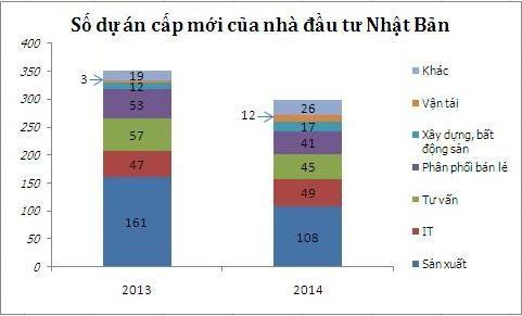 Nhật giảm sản xuất, tăng đầu tư tài chính và dịch vụ ở Việt Nam ảnh 1