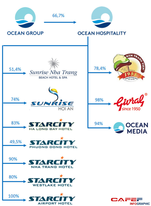 Ocean Hospitality đang sở hữu những khách sạn gì? ảnh 1