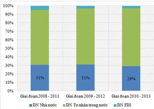 Cơ cấu số lượng doanh nghiệp FAST500 trong 3 năm công bố 2013, 2014, 2015 (tương ứng với giai đoạn xếp hạng 2008 - 2011, 2009 - 2012 và 2010 - 2013) theo loại hình doanh nghiệp. (Nguồn: Vietnam Report)