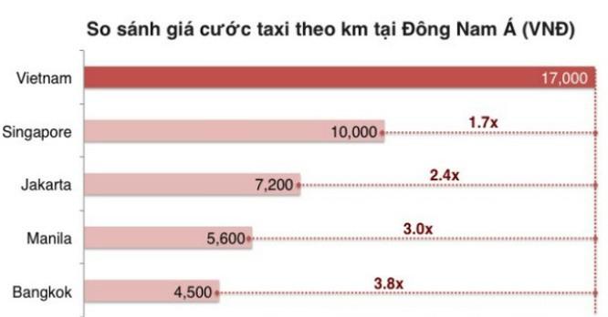 """Uber Việt Nam """"tố"""" taxi nội cạnh tranh không lành mạnh ảnh 1"""