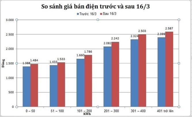 """Thống đốc Bình: """"Giá điện tăng 9,5% thì hay quá"""" ảnh 1"""