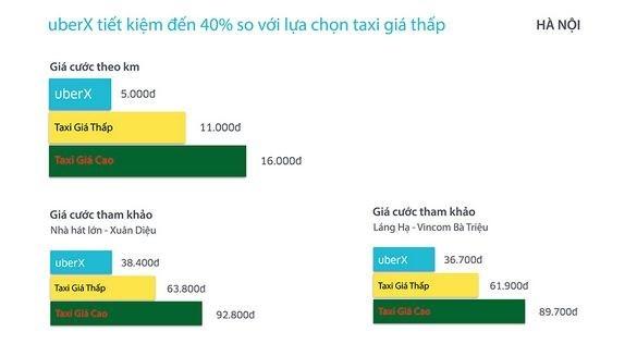 Bảng so sánh giá taxi UberX với các loại taxi truyền thống tại Hà Nội. Nguồn Uber.