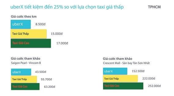 Bảng so sánh giá taxi UberX với các loại taxi truyền thống tại TP.HCM. Nguồn Uber.