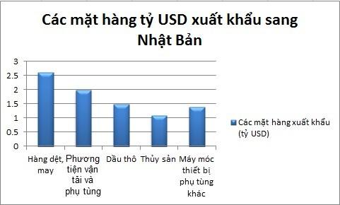 Thuế hơn 3.200 mặt hàng về 0%: Hàng Nhật sẽ ồ ạt qua Việt Nam? ảnh 1