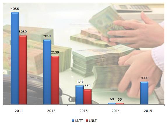 Lợi nhuận của Eximbank từ năm 2011 tới nay và kế hoạch 2015 (Data: CafeF)