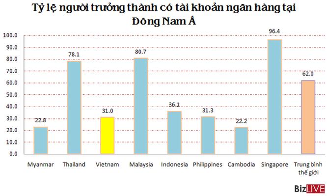 Gần 70% người Việt Nam chỉ biết xài tiền mặt ảnh 1