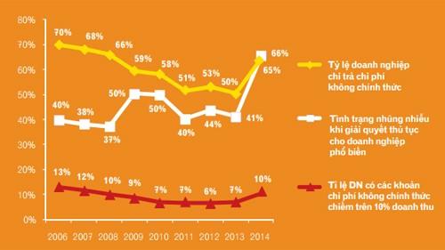 Bản đồ một số chỉ tiêu chi phí không chính thức. Nguồn: Báo cáo PCI 2014