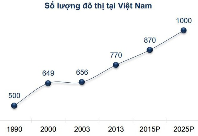 Dự kiến số lượng đô thị tại Việt Nam đến năm 2025. Nguồn FPTS