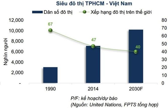 Việt Nam dự kiến sẽ có 1.000 đô thị vào năm 2025 ảnh 3