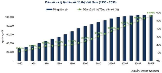 Việt Nam dự kiến sẽ có 1.000 đô thị vào năm 2025 ảnh 4
