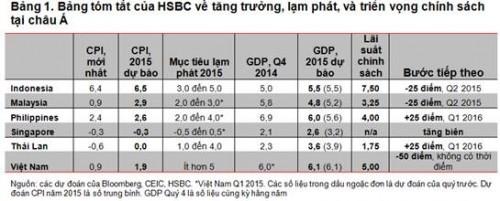 ASEAN: Có cơ hội để lạm phát, nhưng không dễ dàng ảnh 1
