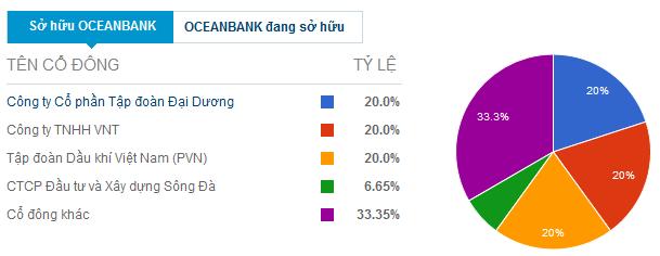 """PVN """"trắng tay"""" ở OceanBank? ảnh 1"""