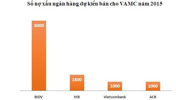 Ngân hàng nào bán nợ cho VAMC nhiều nhất? ảnh 2
