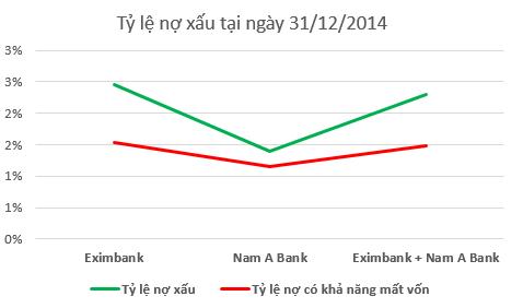 Eximbank được gì nếu hợp nhất với Nam A Bank? ảnh 3