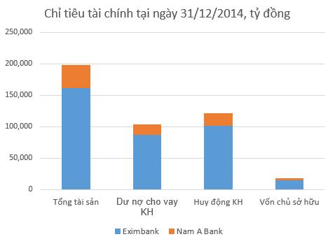 Eximbank được gì nếu hợp nhất với Nam A Bank? ảnh 1
