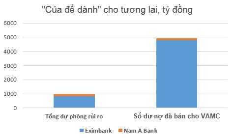 Eximbank được gì nếu hợp nhất với Nam A Bank? ảnh 4