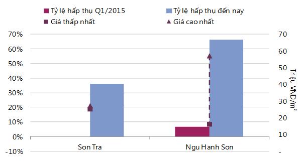 Đà Nẵng: Giá chung cư tăng 17% trong 6 tháng ảnh 1