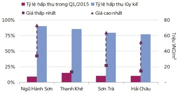 Đà Nẵng: Giá chung cư tăng 17% trong 6 tháng ảnh 2
