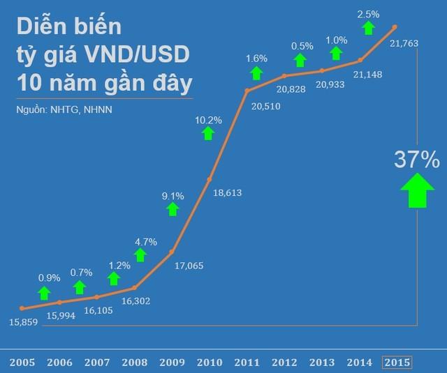 VND đã bị mất giá hơn 37% trong vòng 10 năm qua ảnh 1