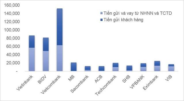Giá trị quy đổi sang VND các nguồn huy động bằng USD trong các ngân hàng dẫn đầu cuối năm 2014. (Đơn vị: Tỷ VND).