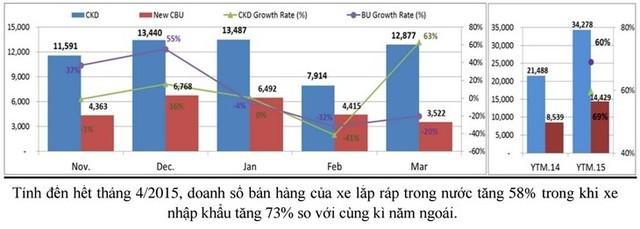 Nhu cầu tăng mạnh, 67.000 ô tô được tiêu thụ trong 4 tháng đầu năm ảnh 1
