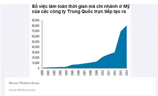 Thấy gì từ làn sóng doanh nghiệp Trung Quốc đổ bộ vào Mỹ? ảnh 3
