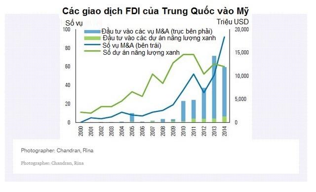 Thấy gì từ làn sóng doanh nghiệp Trung Quốc đổ bộ vào Mỹ? ảnh 2