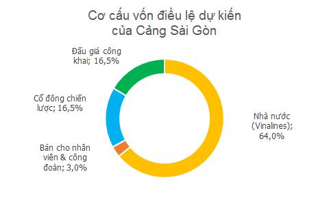IPO Cảng Sài Gòn: Vingroup, VPBank và Vietinbank đăng ký làm cổ đông chiến lược ảnh 1