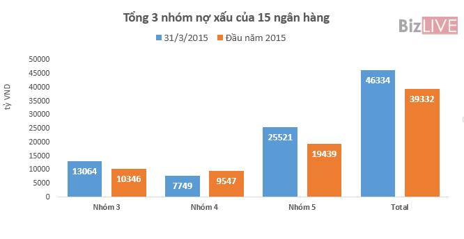 25.521 tỷ nợ có khả năng mất vốn tại 15 ngân hàng ảnh 2