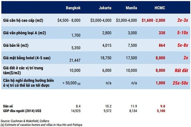 Giá nhà Việt Nam cao hay thấp? ảnh 1