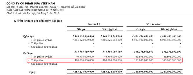 """Vinamilk – HDBank: Chủ tịch Băng Tâm và 300 tỷ đồng """"duyên nợ""""… ảnh 4"""