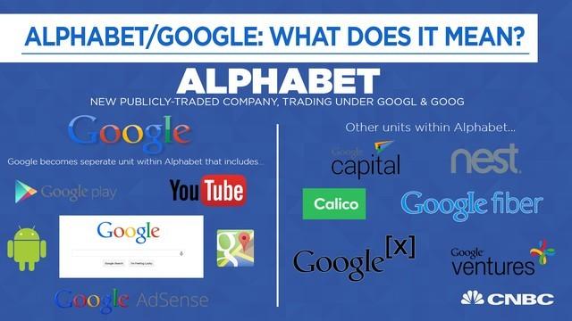 Google đổi tên thành Alphabet, thay đổi hoàn toàn mô hình kinh doanh ảnh 1
