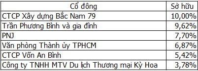 Quyền lực vợ chồng đại gia Trần Phương Bình - Cao Ngọc Dung ở DongABank ảnh 4