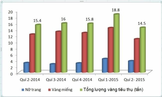 Tiêu thụ vàng tại Việt Nam trong 5 quí gần nhất. Số liệu của WGC.
