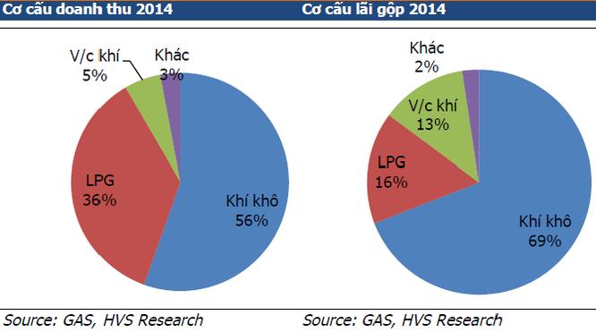 """""""Bốc hơi"""" gần 6 tỷ USD vốn hóa, GAS có chống nổi đà suy giảm giá dầu? ảnh 2"""