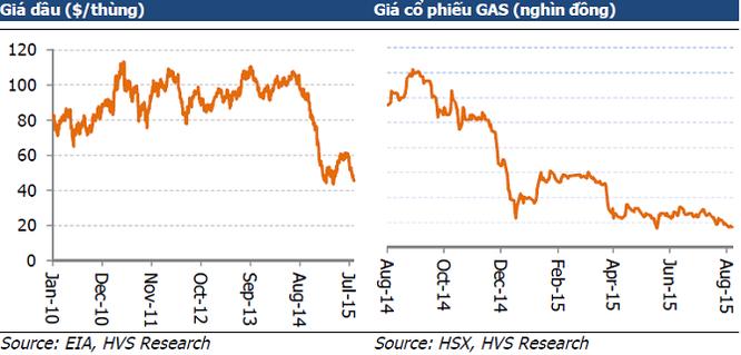 """""""Bốc hơi"""" gần 6 tỷ USD vốn hóa, GAS có chống nổi đà suy giảm giá dầu? ảnh 1"""