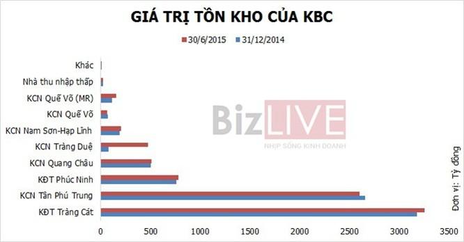 Tập đoàn Kinh Bắc ôm núi hàng tồn kho hơn 8.000 tỷ đồng ảnh 1