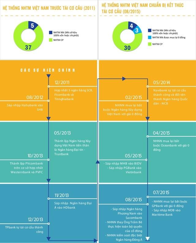 Nhìn lại quá trình tái cơ cấu NHTM giai đoạn 2011 - 2015 ảnh 1