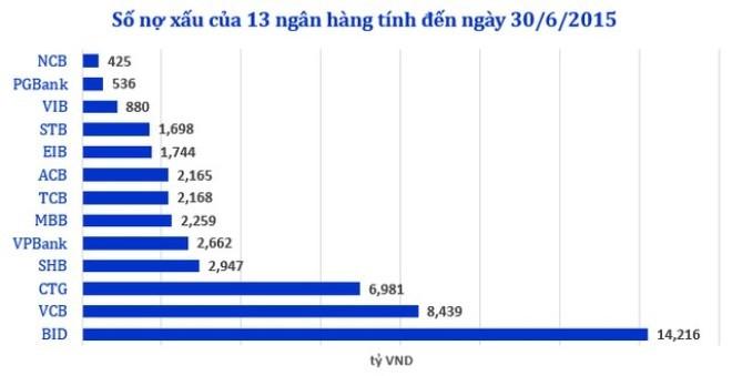 Nợ có khả năng mất vốn tăng đột biến tại 13 ngân hàng ảnh 1