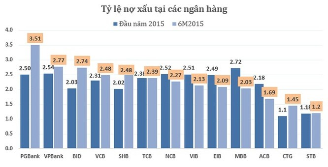 Nợ có khả năng mất vốn tăng đột biến tại 13 ngân hàng ảnh 4