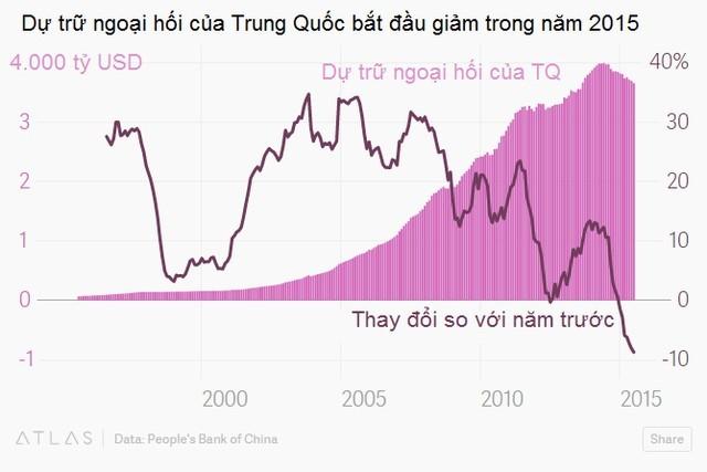 Trung Quốc chủ động hay buộc phải phá giá nhân dân tệ? ảnh 6