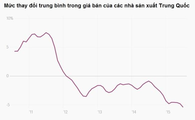 Trung Quốc chủ động hay buộc phải phá giá nhân dân tệ? ảnh 7