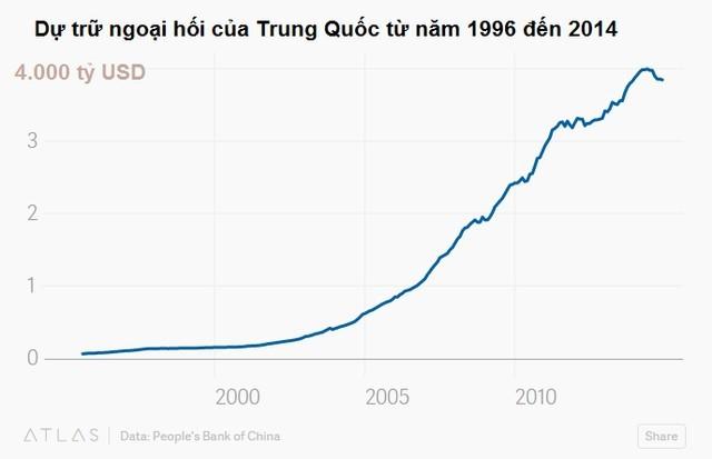 Trung Quốc chủ động hay buộc phải phá giá nhân dân tệ? ảnh 1